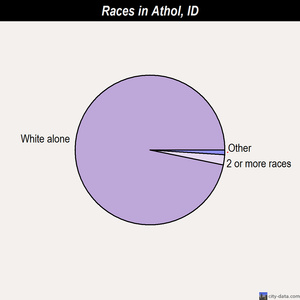 Athol races chart