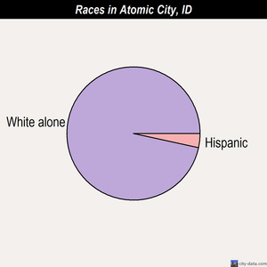 Atomic City races chart