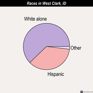 West Clark races chart