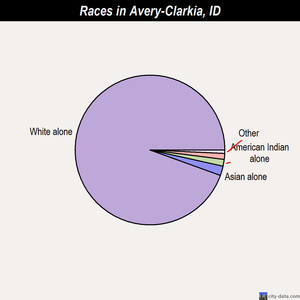 Avery-Clarkia races chart