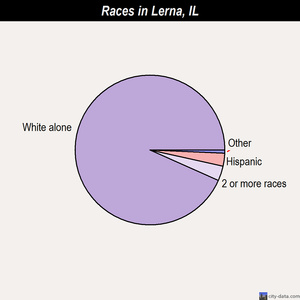 Lerna races chart