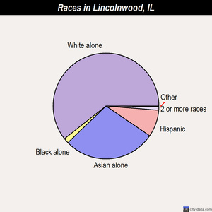 Lincolnwood races chart