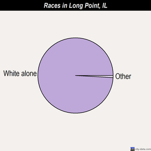 Long Point races chart