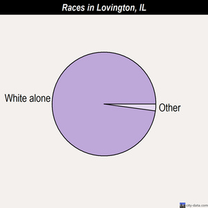 Lovington races chart