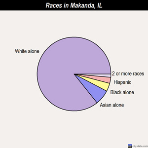 Makanda races chart