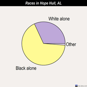 Hope Hull races chart