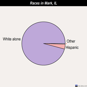 Mark races chart