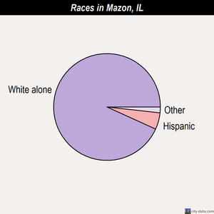 Mazon races chart