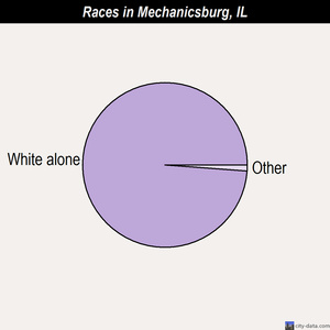 Mechanicsburg races chart