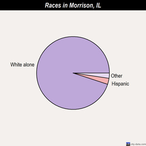 Morrison races chart