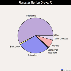 Morton Grove races chart