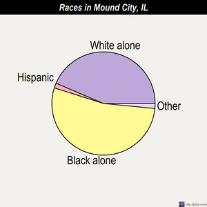 Mound City races chart