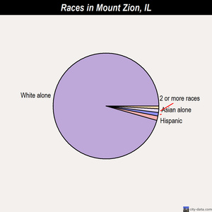 Mount Zion races chart
