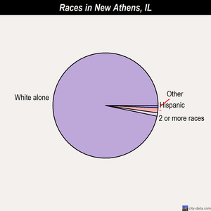 New Athens races chart