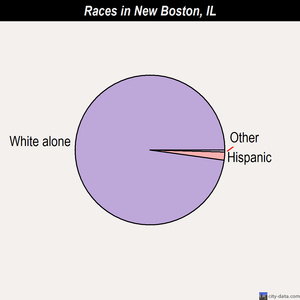 New Boston races chart