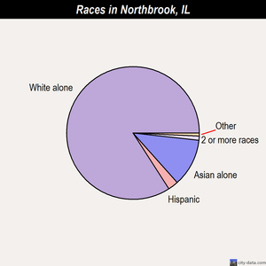 Northbrook races chart