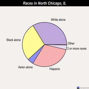 North Chicago races chart