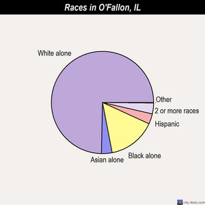 O'Fallon races chart