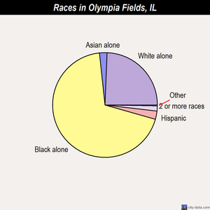 Olympia Fields races chart