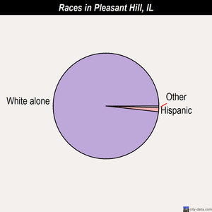 Pleasant Hill races chart