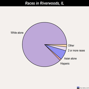Riverwoods races chart