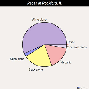 Rockford races chart