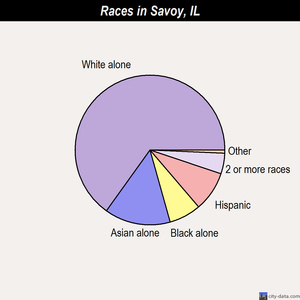 Savoy races chart