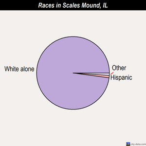 Scales Mound races chart