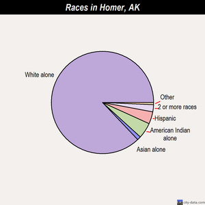 Homer races chart