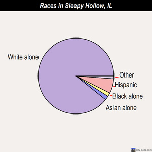 Sleepy Hollow races chart