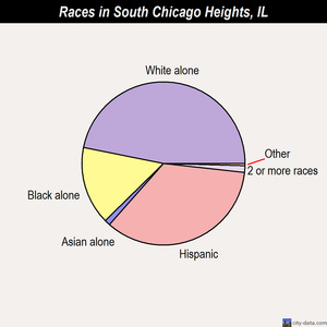 South Chicago Heights races chart