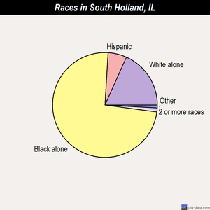 South Holland races chart