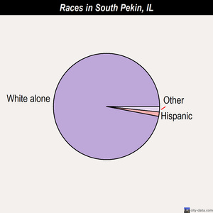 South Pekin races chart