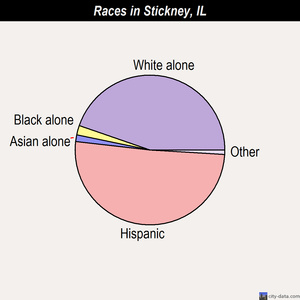 Stickney races chart