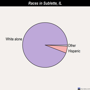 Sublette races chart