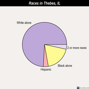 Thebes races chart