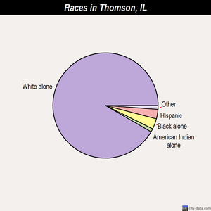 Thomson races chart