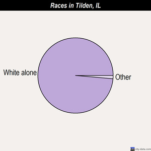 Tilden races chart
