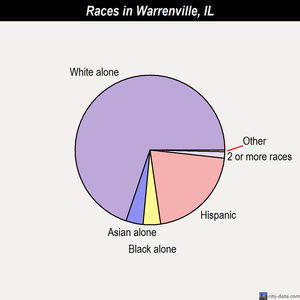 Warrenville races chart