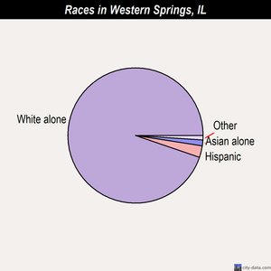 Western Springs races chart