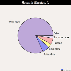 Wheaton races chart