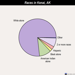 Kenai races chart