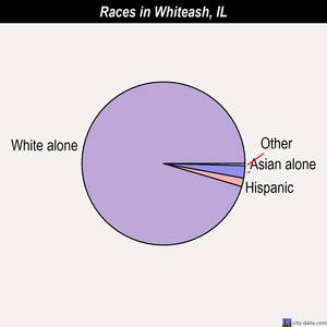 Whiteash races chart