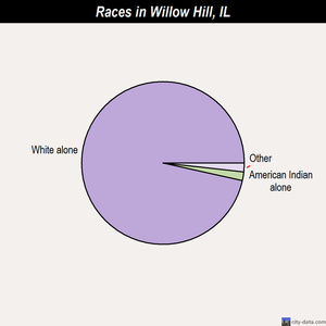 Willow Hill races chart