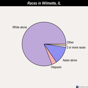 Wilmette races chart