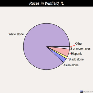 Winfield races chart