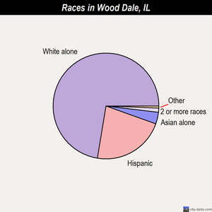 Wood Dale races chart