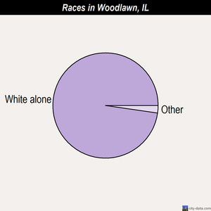 Woodlawn races chart
