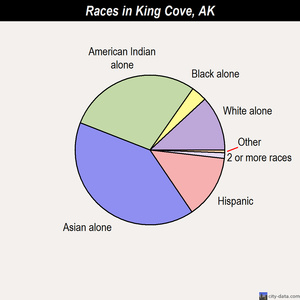 King Cove races chart