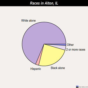 Alton races chart